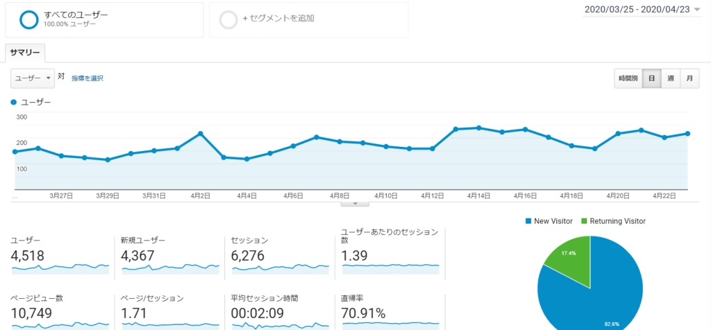 google analyticsのページビュー月間10000PV突破したコツ