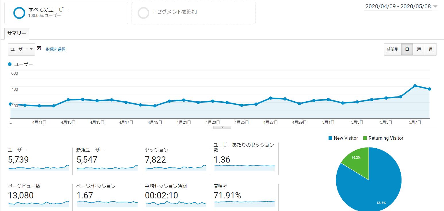 google analytics月間Pページビュー数13,000PV超えました