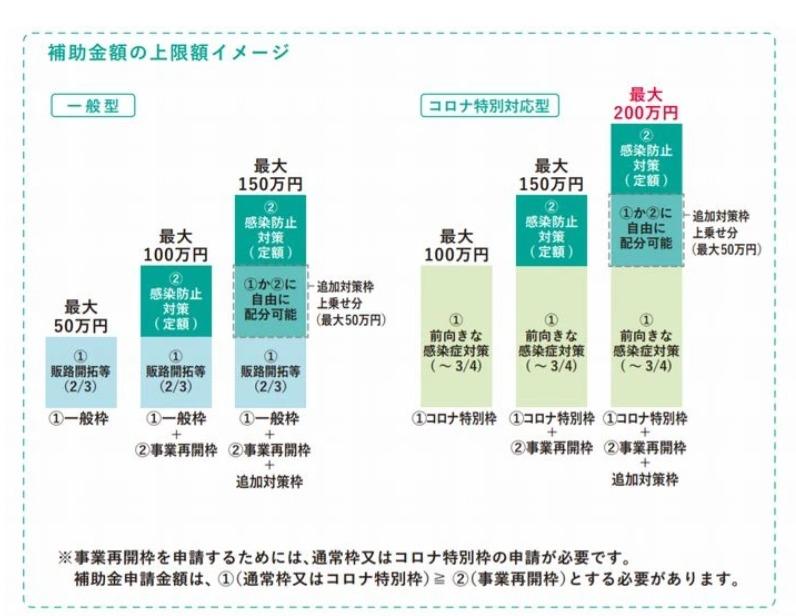 小規模事業者持続化補助金一般枠とコロナ特別枠の違い図表