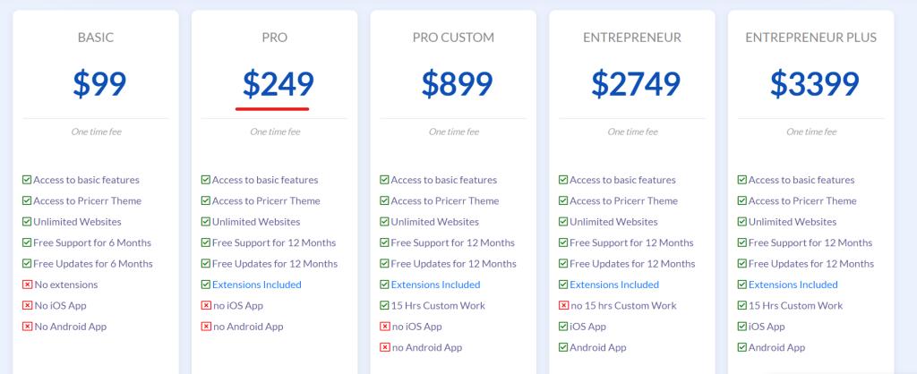 マッチングサイト構築にお勧めのWordPressテーマ料金表