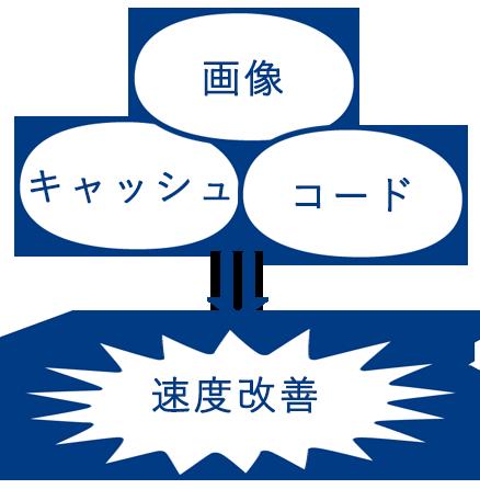 wordpressでは簡単に画像圧縮、キャッシュ管理、ソースコード圧縮でWIXよりも表示速度改善に期待